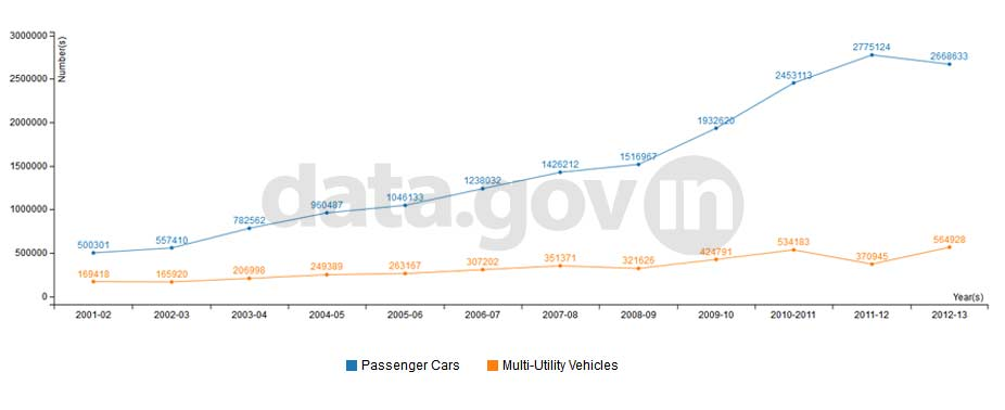 Banner of Passenger vehicle production during 2001-02 to 2012-13