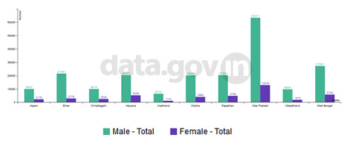 Banner of Top 10 States having more higher percentage of male non-teaching staff than female in 2012-13