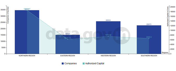 Banner of Region-wise registration of companies and authorized capital in India during 2013-14