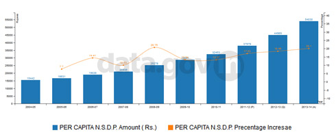 Banner of Growth of Per Capita Net State Domestic Product of Madhya Pradesh from 2004-05 to 2013-14