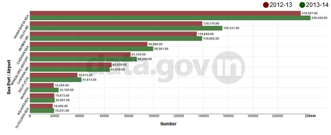 Banner of Top 10 Ports in terms of average monthly export and import transactions from 2012-13 to 2013-14