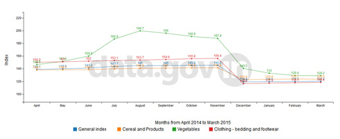 Banner of All India Consumer Price Index (CPI) – April 2014 to March 2015