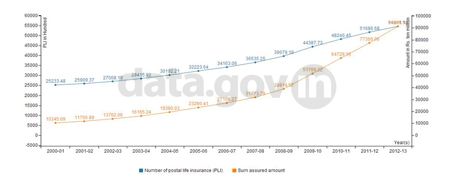Banner of Status of Postal Life Insurance (PLI) policies Issued with sum assured amount in India during 2000-13