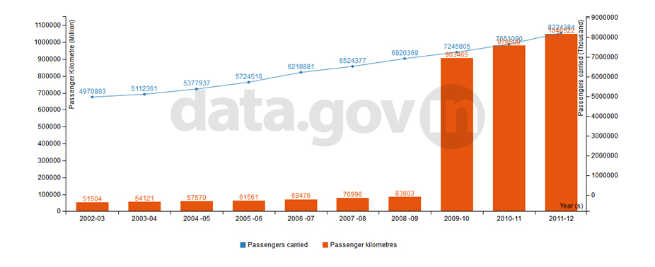 Banner of Indian Railways Passenger Traffic during 2002-12
