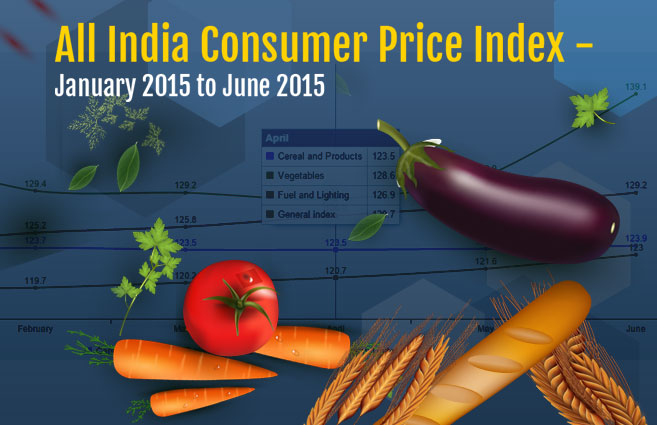 Banner of All India Consumer Price Index – January 2015 to June 2015