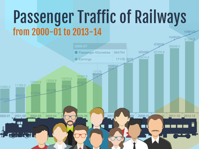 Banner of Passenger Traffic of Railways from 2000-01 to 2013-14
