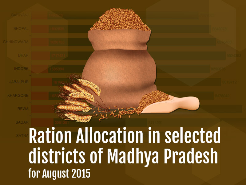 Banner of Ration Allocation in selected districts of Madhya Pradesh for August 2015