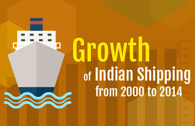 Banner of Growth of Indian Shipping from 2000 to 2014