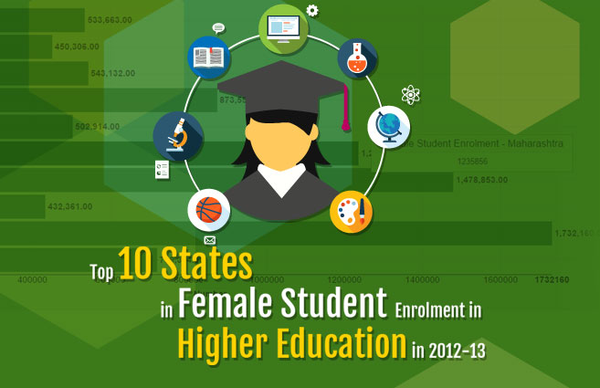 Banner of Top 10 States in Female Student Enrolment in Higher Education in 2012-13