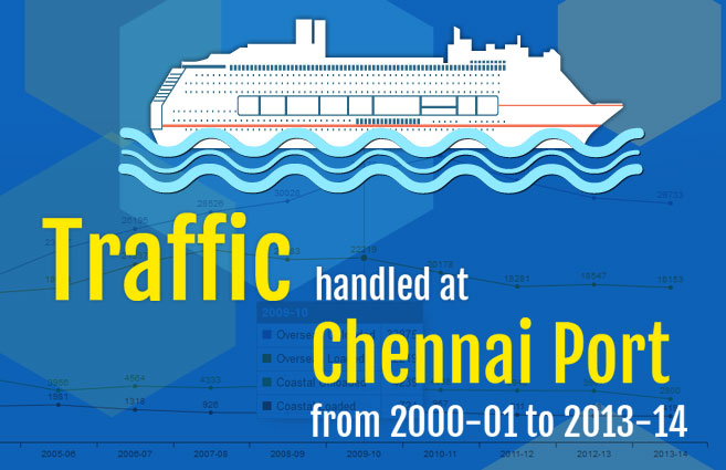 Banner of Traffic handled at Chennai Port from 2000-01 to 2013-14