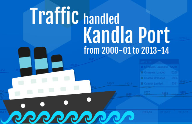Banner of Traffic handled at Kandla Port from 2000-01 to 2013-14