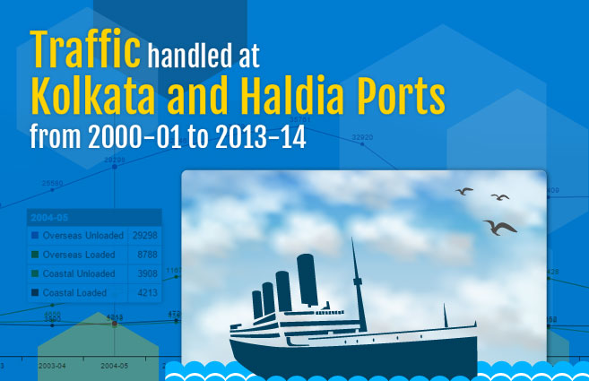 Banner of Traffic handled at Kolkata and Haldia Ports from 2000-01 to 2013-14
