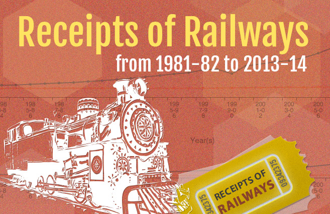 Banner of Receipts of Railways from 1981-82 to 2013-14