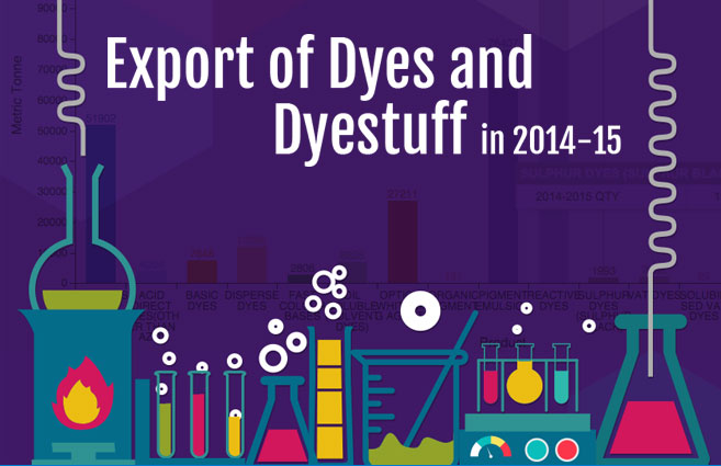 Banner of Export of Dyes and Dyestuff in 2014-15