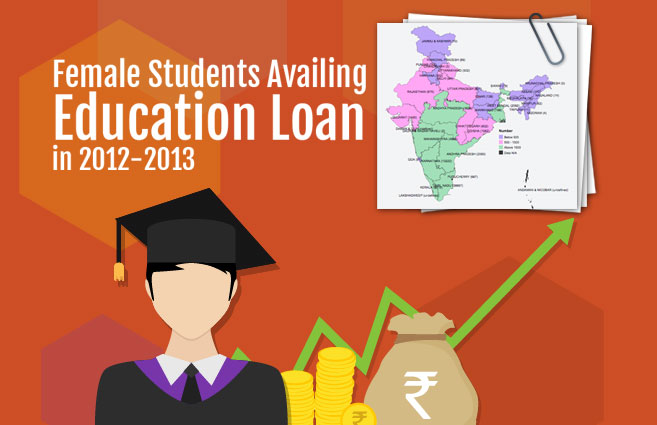 Banner of Female Students Availing Education Loan in 2012-2013