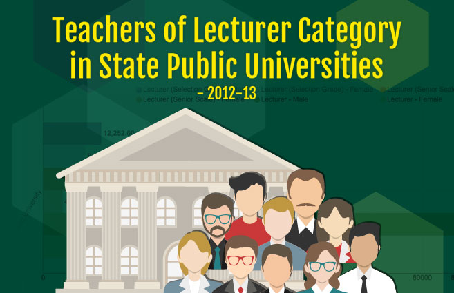 Banner of Teachers of Lecturer Category in State Public Universities – 2012-13