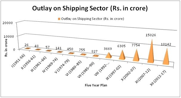 Outlay on Shipping Sector