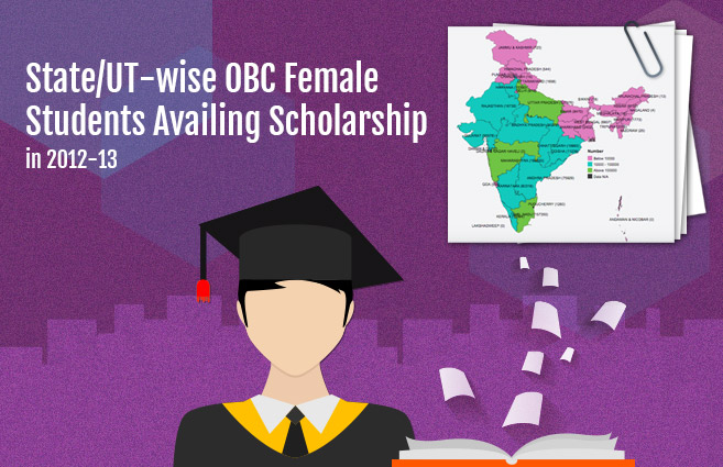 Banner of State/UT-wise OBC Female Students Availing Scholarship in 2012-13