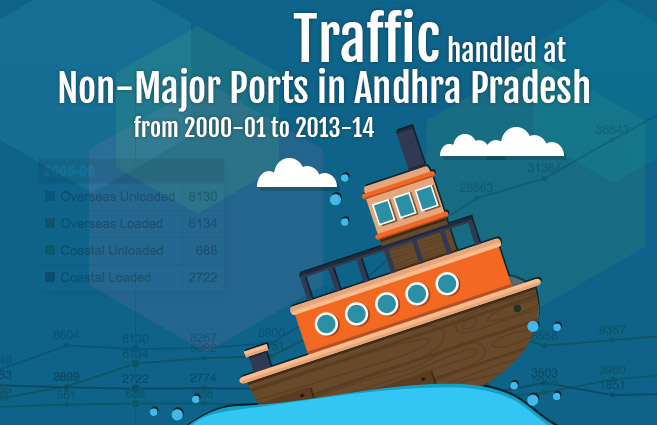Banner of Traffic handled at Non-Major Ports in Andhra Pradesh from 2000-01 to 2013-14