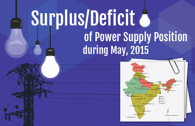 Banner of Surplus/Deficit of Power Supply Position during May, 2015