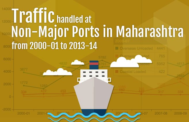Banner of Traffic handled at Non-Major Ports in Maharashtra from 2000-01 to 2013-14