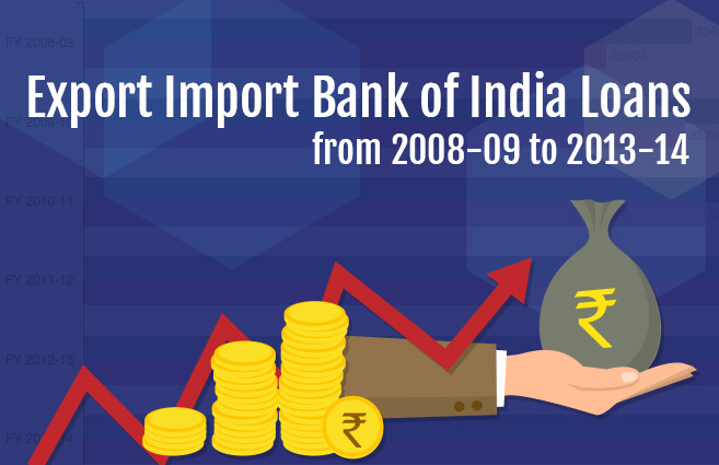Banner of Export Import Bank of India Loans from 2008-09 to 2013-14