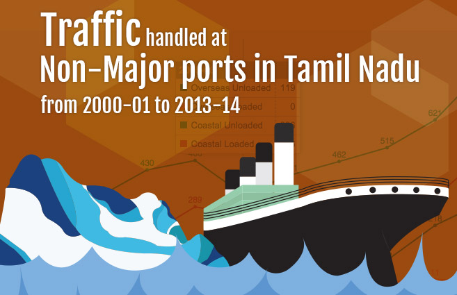 Banner of Traffic handled at Non-Major ports in Tamil Nadu from 2000-01 to 2013-14