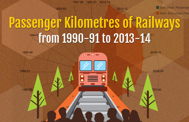 Banner of Passenger Kilometres of Railways from 1990-91 to 2013-14