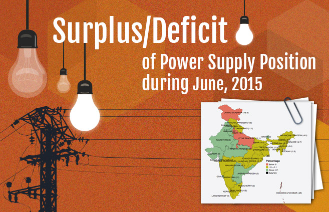 Banner of Surplus/Deficit of Power Supply Position during June, 2015