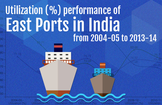 Banner of Utilization (%) performance of East Ports in India from 2004-05 to 2013-14