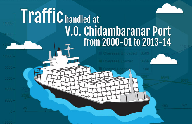 Banner of Traffic handled at V.O. Chidambaranar Port from 2000-01 to 2013-14