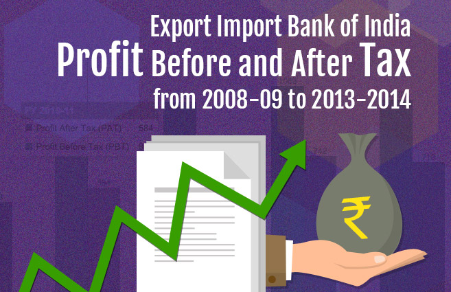 Banner of Export Import Bank of India Profit Before and After Tax from 2008-09 to 2013-2014