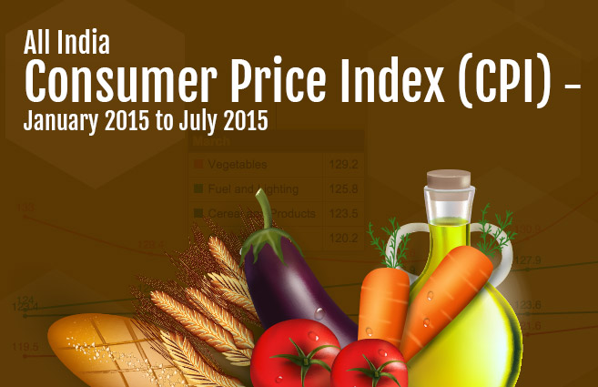 Banner of All India Consumer Price Index (CPI) – January 2015 to July 2015