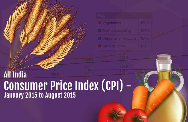 Banner of All India Consumer Price Index (CPI) – January 2015 to August 2015