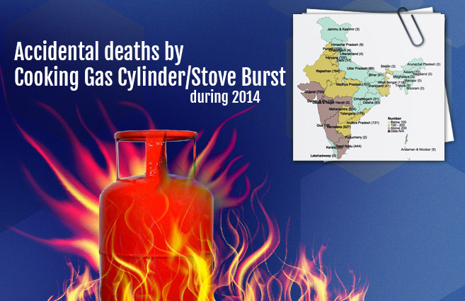 Banner of Accidental deaths by Cooking Gas Cylinder/Stove Burst during 2014