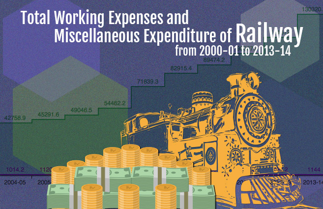 Banner of Total Working Expenses and Miscellaneous Expenditure of Railway from 2000-01 to 2013-14