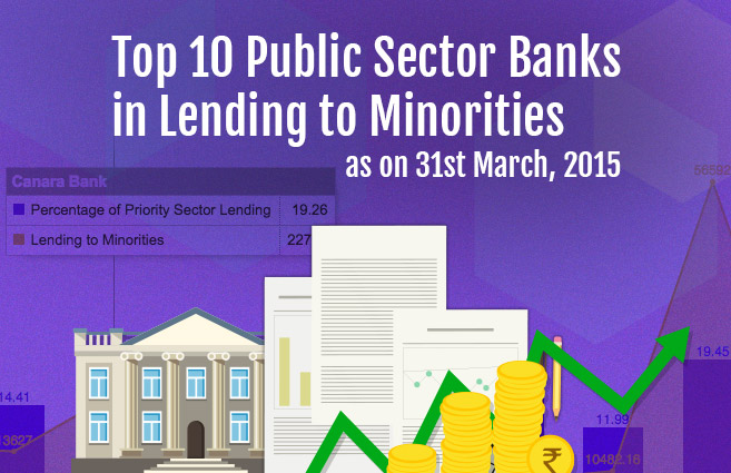Banner of Top 10 Public Sector Banks in Lending to Minorities as on 31st March, 2015