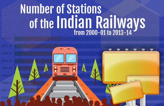 Banner of Number of Stations of the Indian Railways from 2000-01 to 2013-14