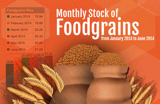 Banner of Monthly Stock of Foodgrains from January 2014 to June 2014