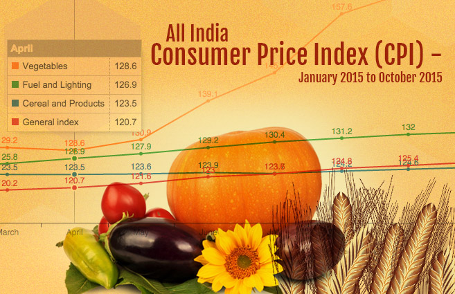Banner of All India Consumer Price Index (CPI) – January 2015 to October 2015