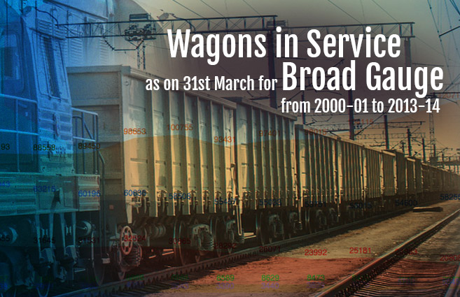Banner of Wagons in Service as on 31st March for Broad Gauge from 2000-01 to 2013-14