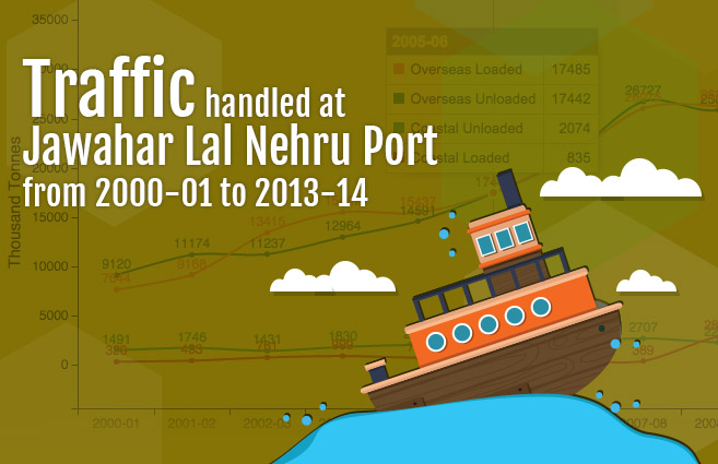 Banner of Traffic handled at Jawahar Lal Nehru Port from 2000-01 to 2013-14