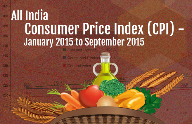 Banner of All India Consumer Price Index (CPI) – January 2015 to September 2015