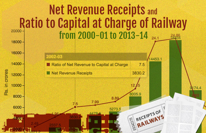 Banner of Net Revenue Receipts and Ratio to Capital at Charge of Railway from 2000-01 to 2013-14