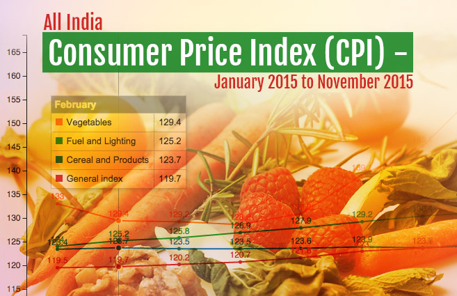 Banner of All India Consumer Price Index (CPI) – January 2015 to November 2015