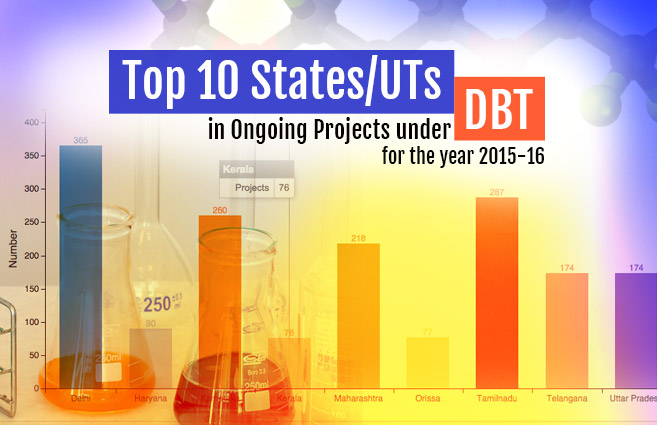 Banner of Top 10 States/UTs in Ongoing Projects under DBT for the year 2015-16