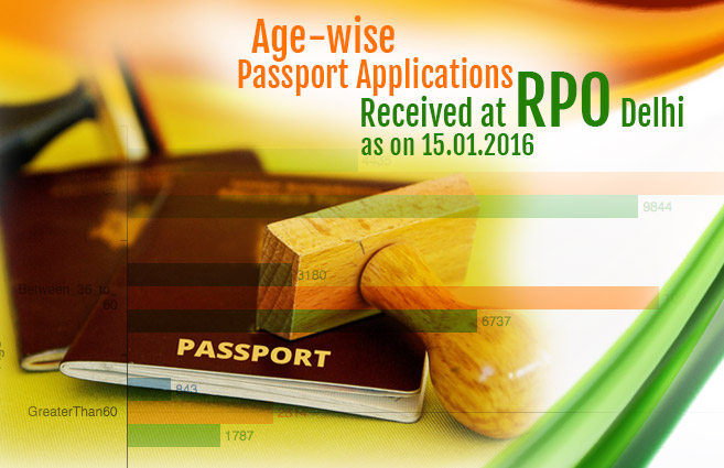Banner of Age-wise Passport Applications Received at RPO Delhi as on 15.01.2016