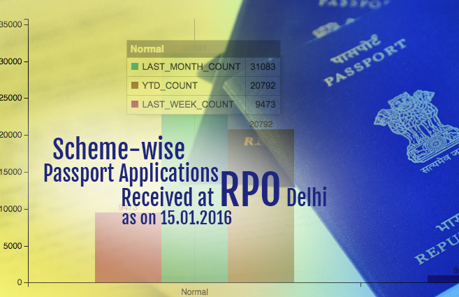 Banner of Scheme-wise Passport Applications Received at RPO Delhi as on 15.01.2016