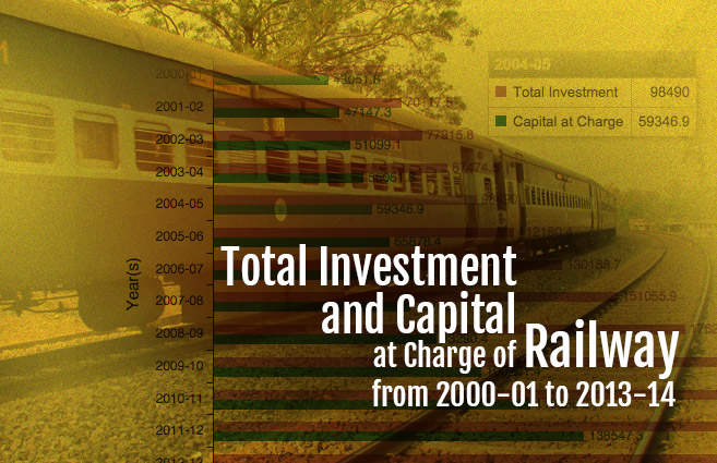 Banner of Total Investment and Capital at Charge of Railway from 2000-01 to 2013-14