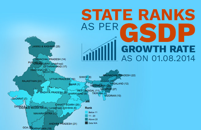 Banner of State Ranks as per GSDP Growth rate as on 01.08.2014